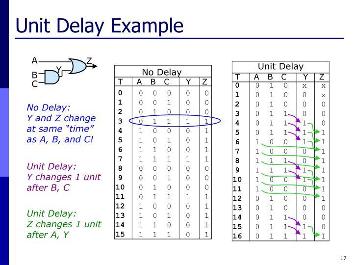 Unit Delay Example