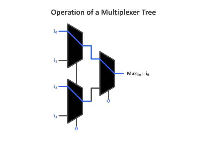 Operation of a Multiplexer Tree