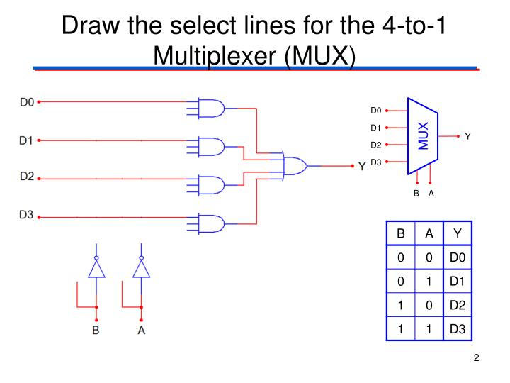Draw the select lines for the 4 to 1 multiplexer mux