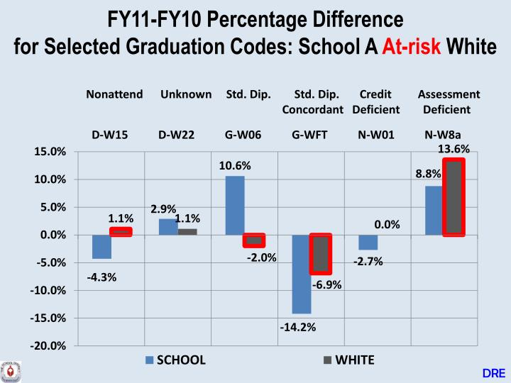 FY11-FY10 Percentage Difference