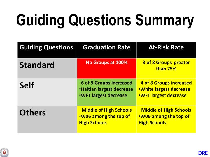 Guiding Questions Summary