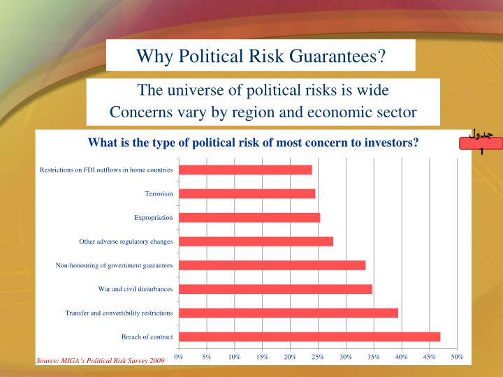 Why Political Risk Guarantees?