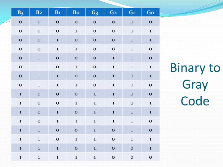 Binary to Gray Code
