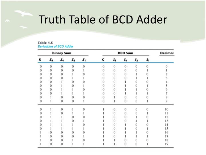 Truth Table of BCD Adder