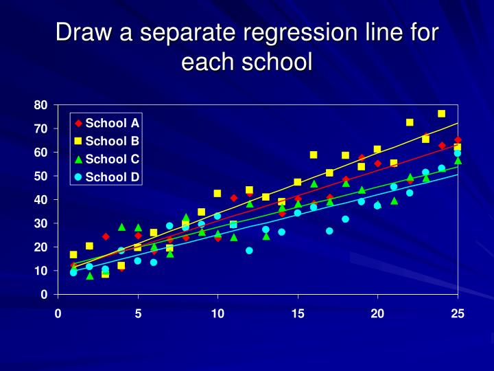 Draw a separate regression line for each school