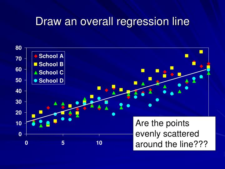 Draw an overall regression line