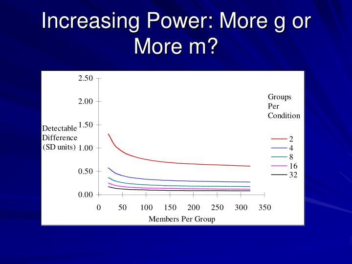 Increasing Power: More g or More m?