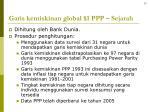 garis kemiskinan global 1 ppp sejarah