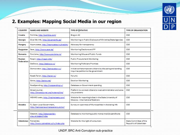 2. Examples: Mapping Social Media in our region