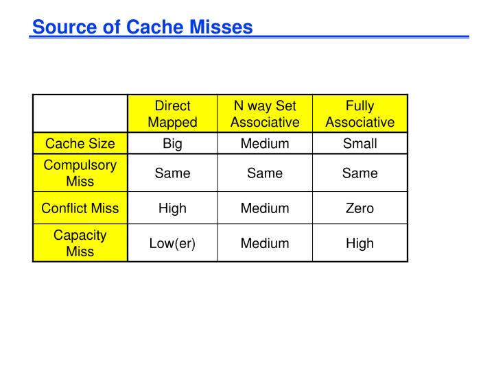 Source of Cache Misses