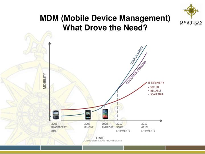 MDM (Mobile Device Management)