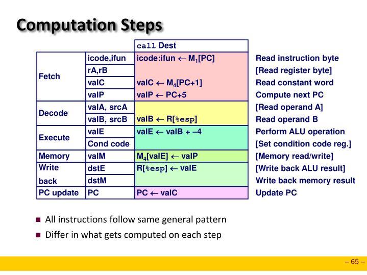 Computation Steps