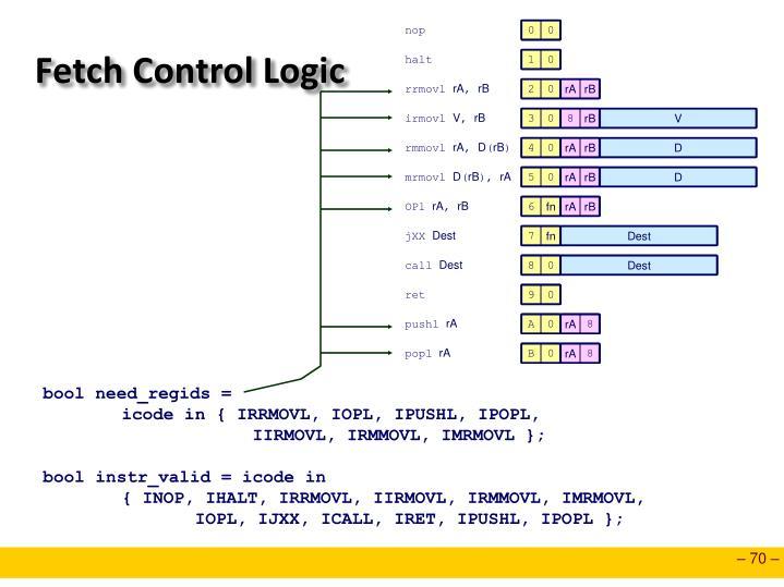 Fetch Control Logic
