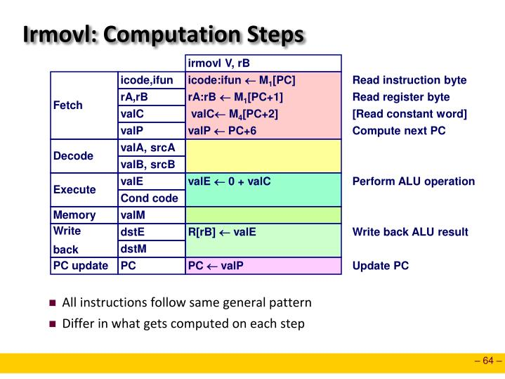 Irmovl: Computation Steps