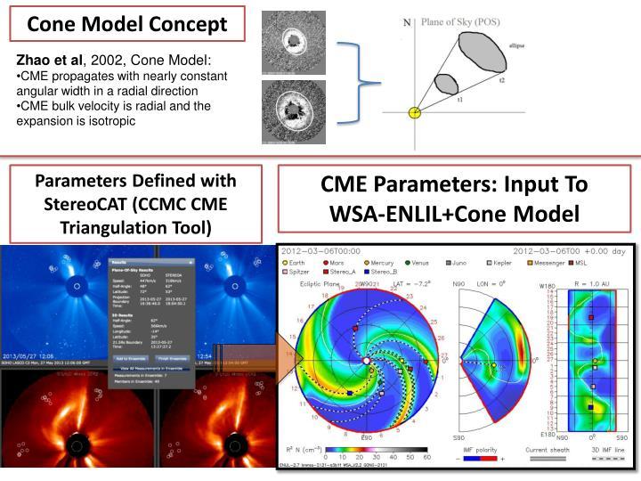 Cone Model Concept