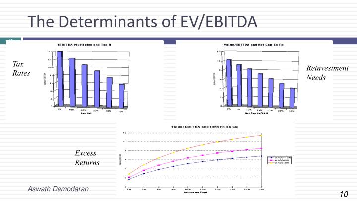 The Determinants of EV/EBITDA