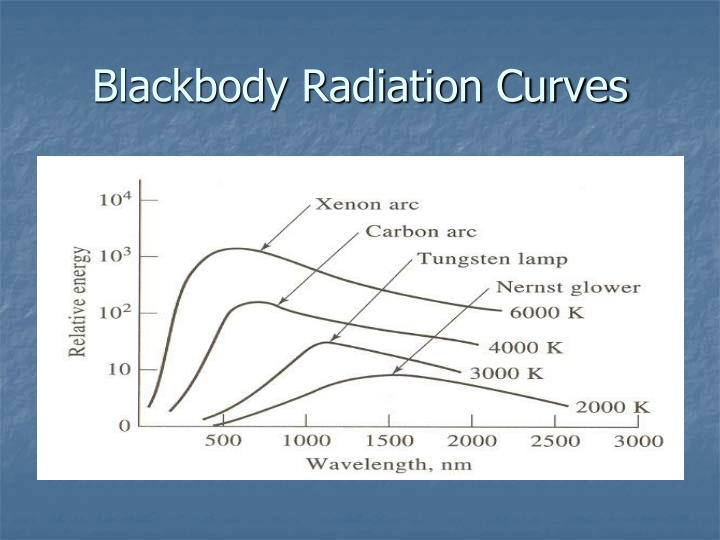 Blackbody Radiation Curves