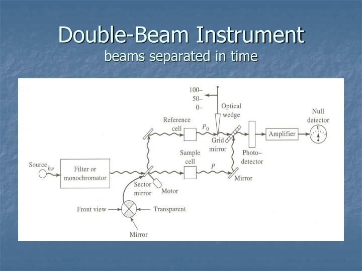 Double-Beam Instrument