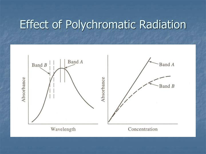 Effect of Polychromatic Radiation