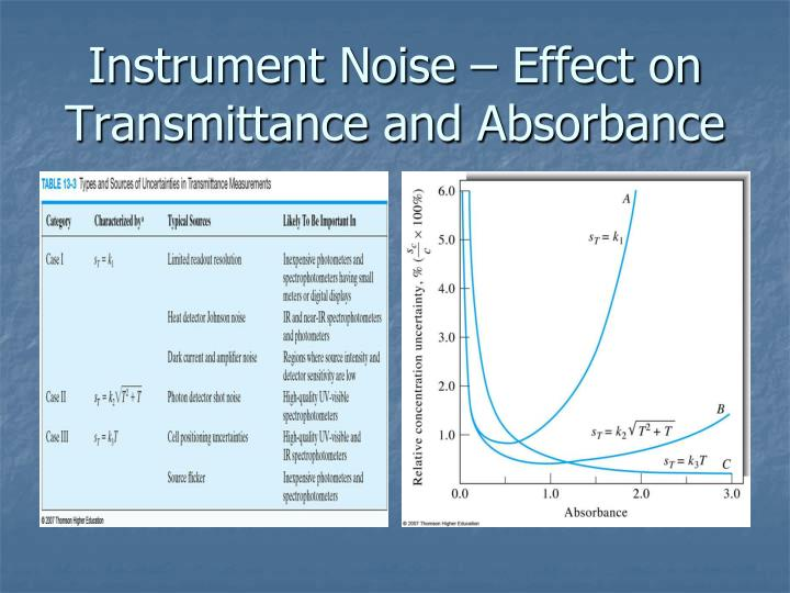 Instrument Noise – Effect on Transmittance and Absorbance