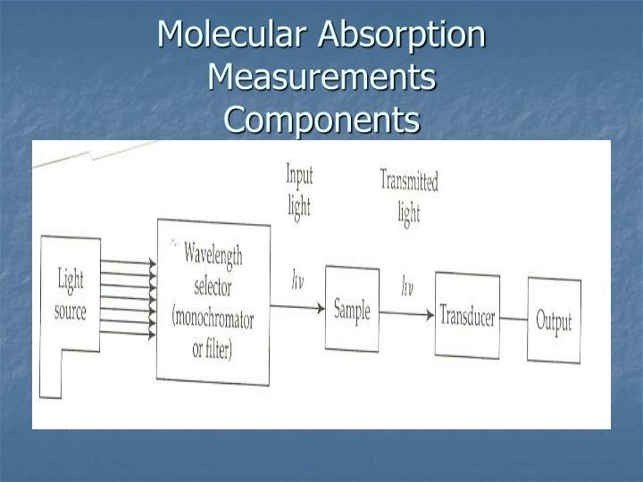 Molecular Absorption Measurements