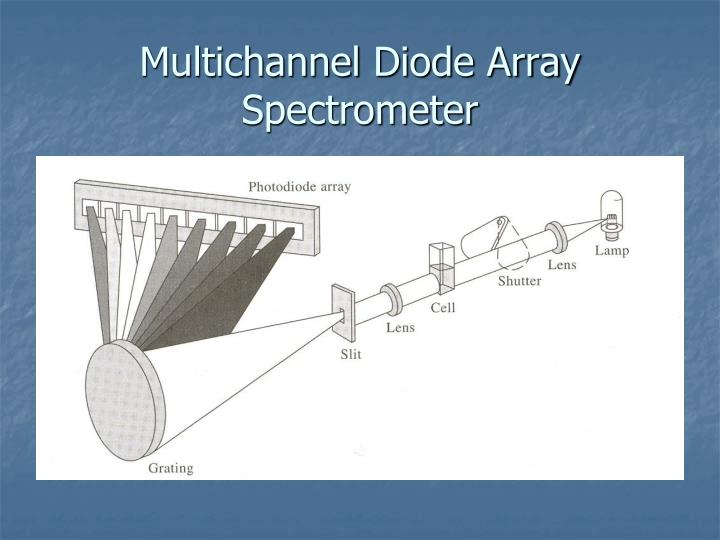 Multichannel Diode Array Spectrometer