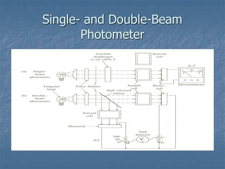 Single- and Double-Beam Photometer
