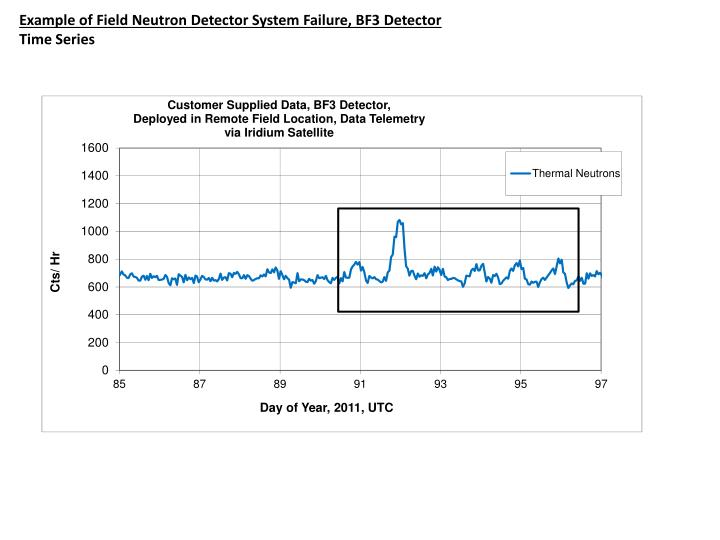Example of Field Neutron Detector System Failure, BF3 Detector