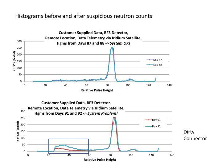 Histograms before and after suspicious neutron counts
