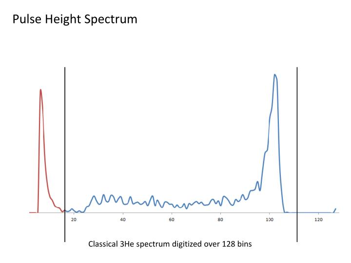 Pulse Height Spectrum