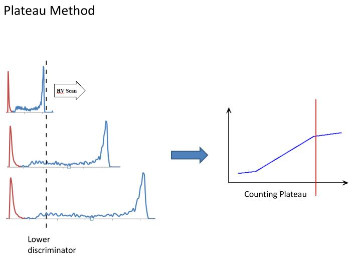 Plateau Method