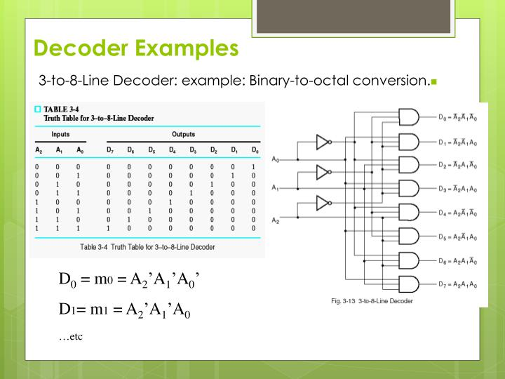 Decoder Examples