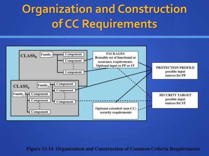 Organization and Construction