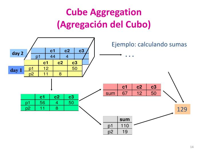 Cube Aggregation