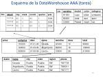 esquema de la datawarehouse aaa tarea