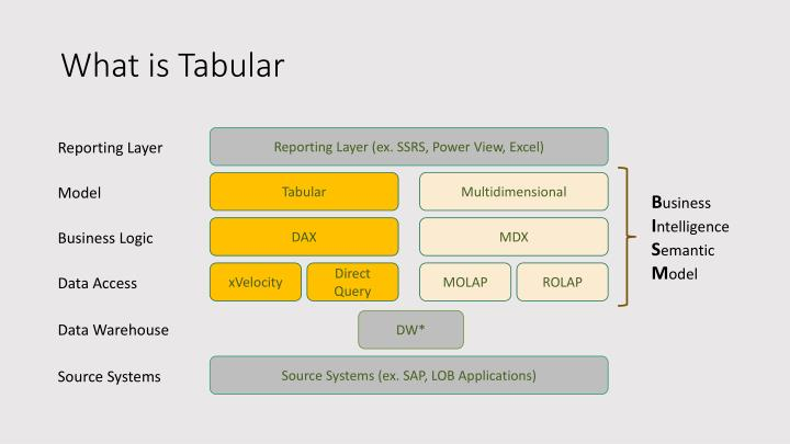 What is Tabular