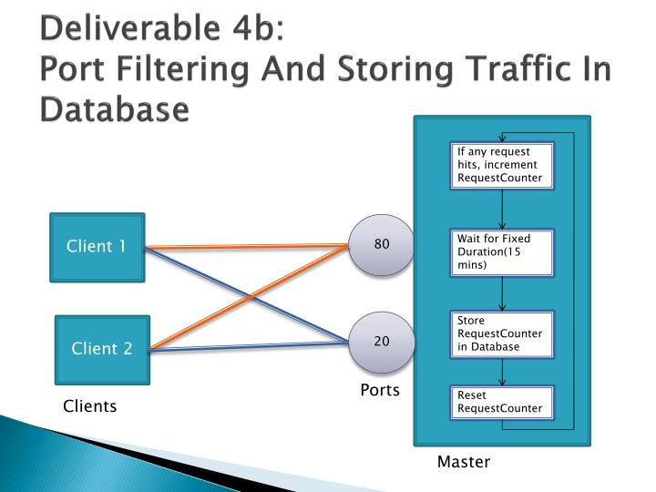 Deliverable 4b: