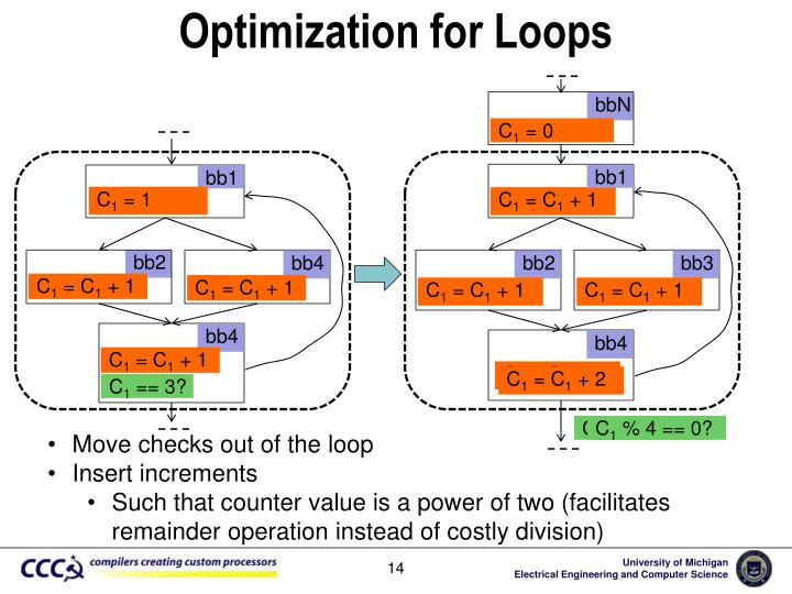 Optimization for Loops