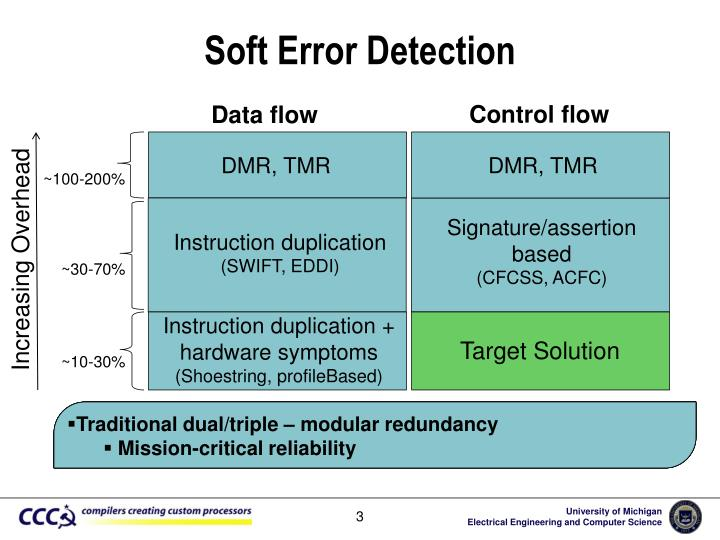 Soft Error Detection