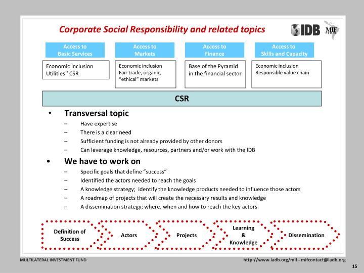 Corporate Social Responsibility and related topics