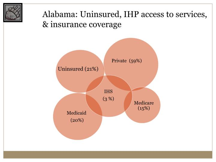 Alabama: Uninsured, IHP access to services, & insurance coverage