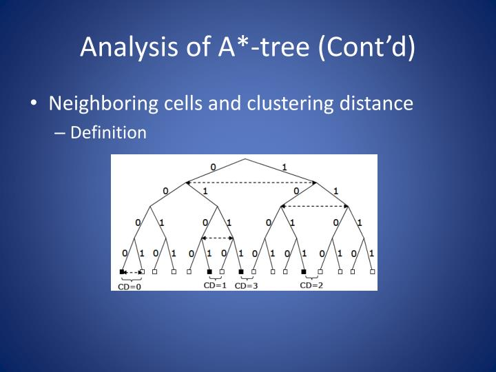 Analysis of A*-tree (Cont'd)