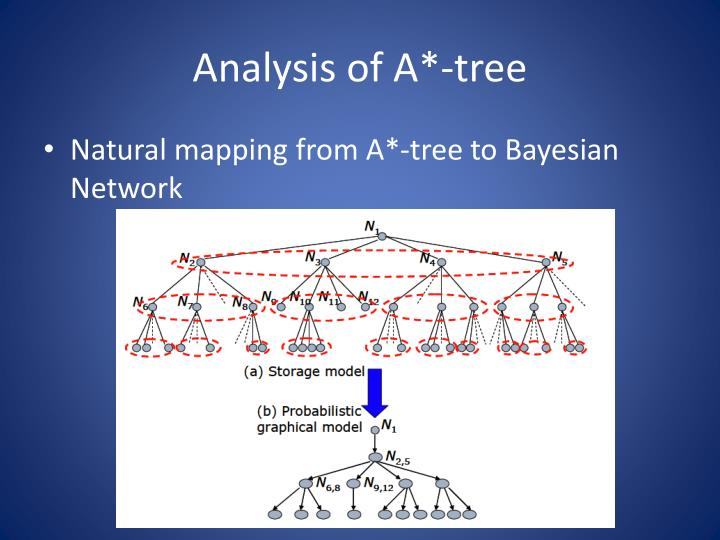 Analysis of A*-tree