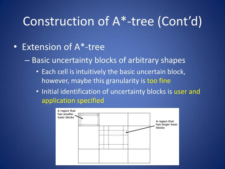 Construction of A*-tree (Cont'd)