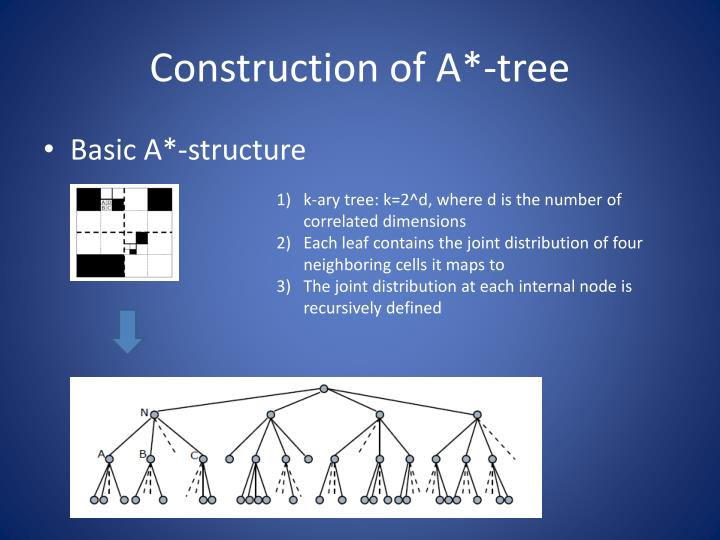 Construction of A*-tree