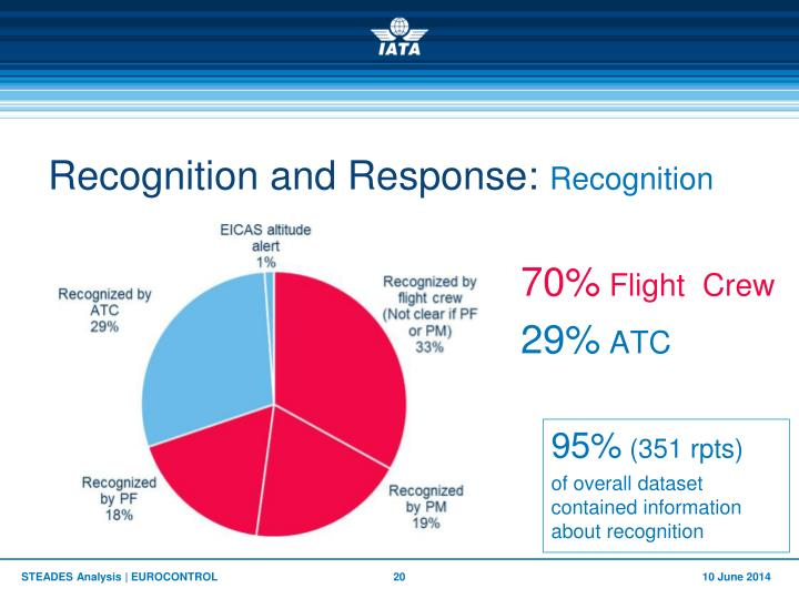 Recognition and Response: