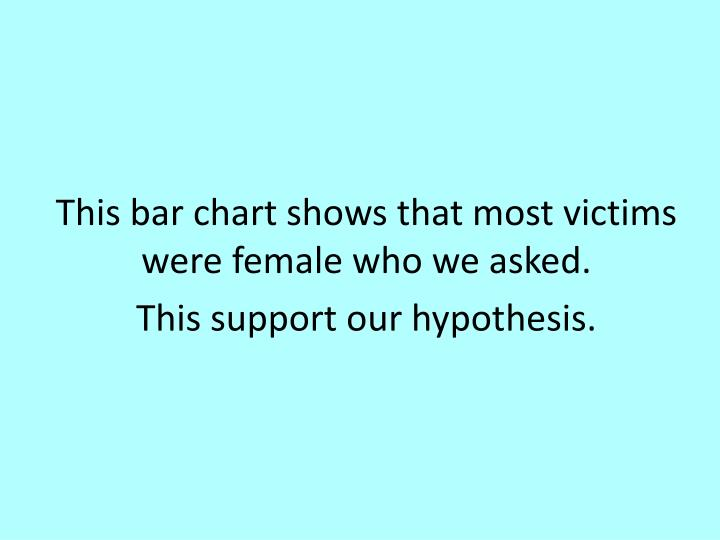 This bar chart shows that most victims were female who we asked.