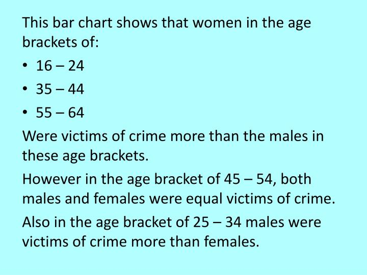 This bar chart shows that women in the age brackets of: