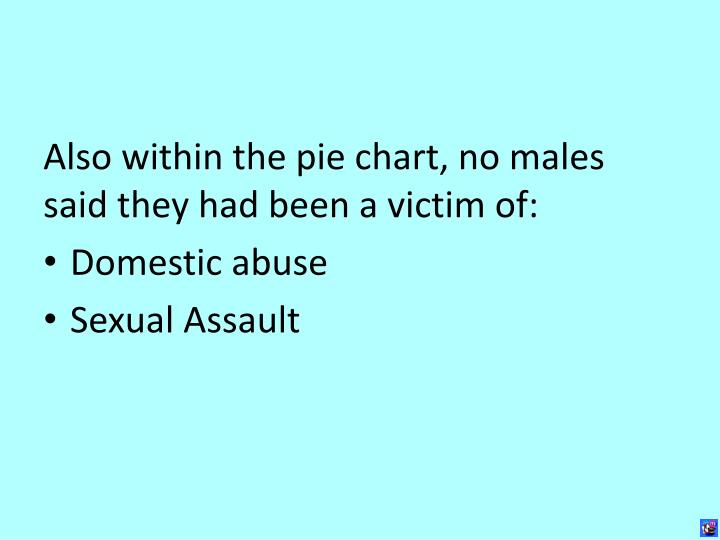 Also within the pie chart, no males said they had been a victim of: