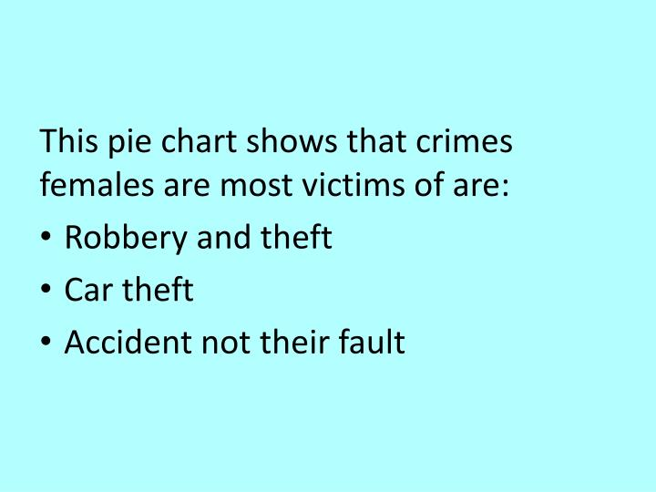 This pie chart shows that crimes females are most victims of are: